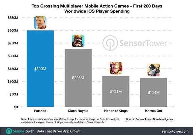 """《堡垒之夜》手游累计收入3亿美元 最赚钱""""吃鸡""""游戏"""