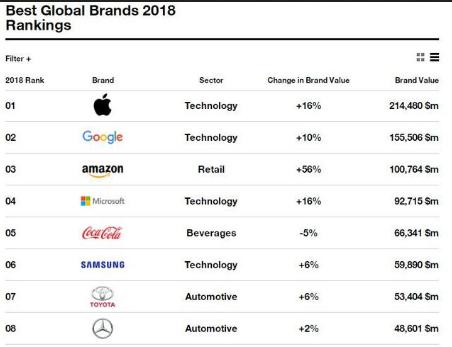 任天堂纯靠电子游戏业务进入全球最佳品牌100强榜单