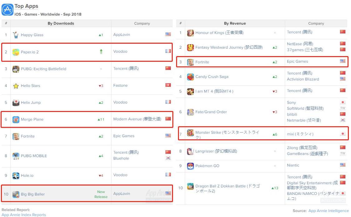 9月份手游收入榜单:腾讯《王者荣耀》重回冠军宝座