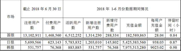 二次元手游《碧蓝航线》上半年全球充值收入5.67亿