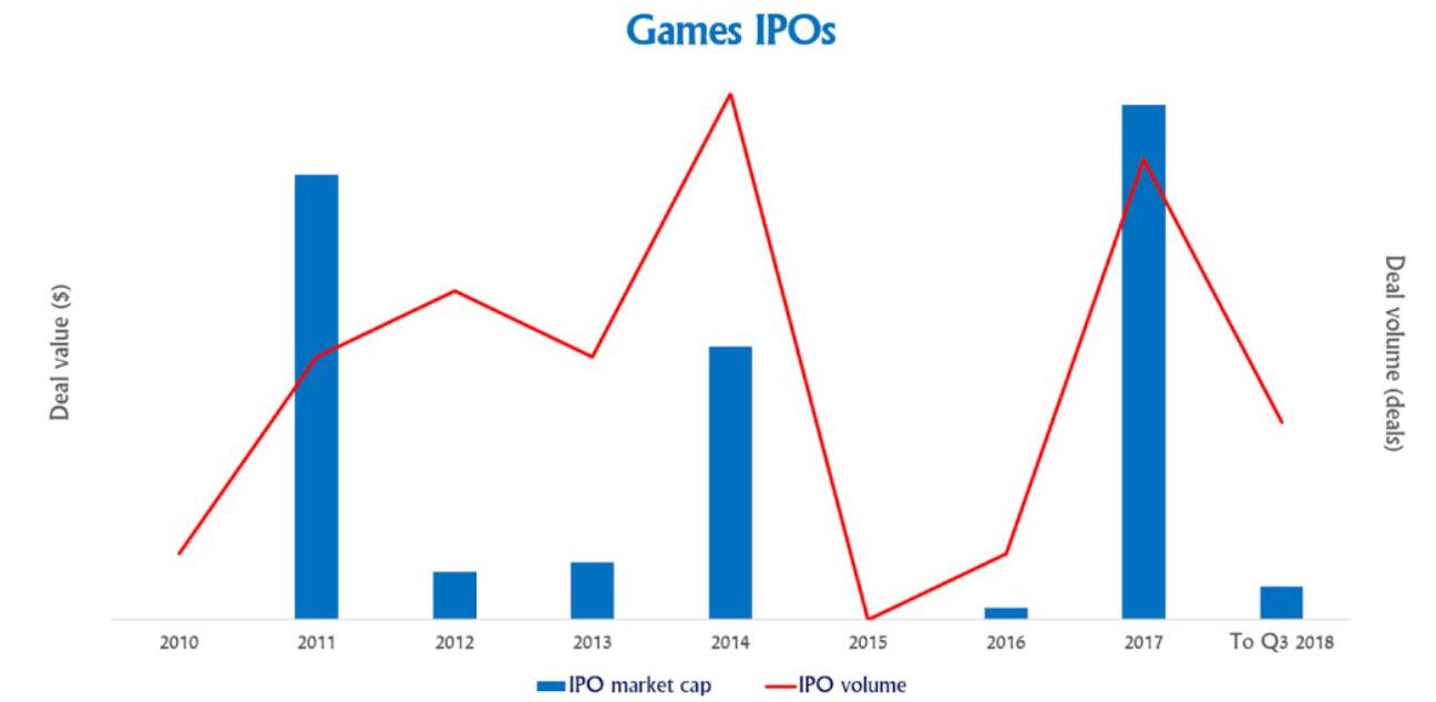2018年截止9月份游戏产业成交额达250亿美元或是顶峰