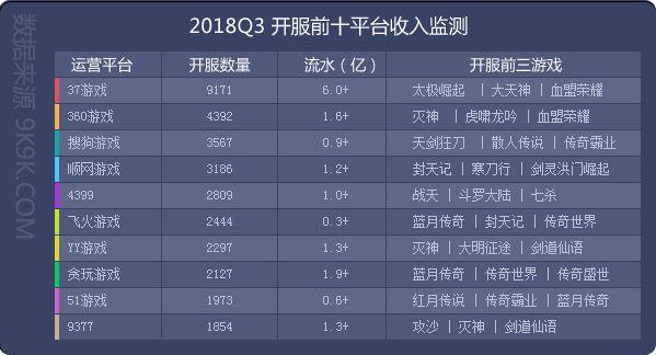 2018年第三季度页游数据:新游发展态势迅猛