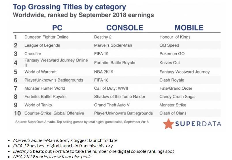 9月份全球数字游戏收入报告:国产手游强势霸榜