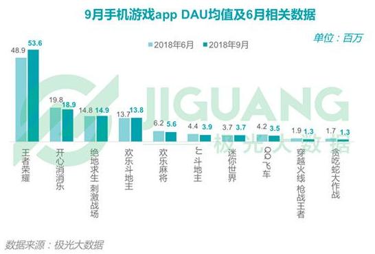 2018年Q3移动互联网行业报告:手游领域渗透率下滑