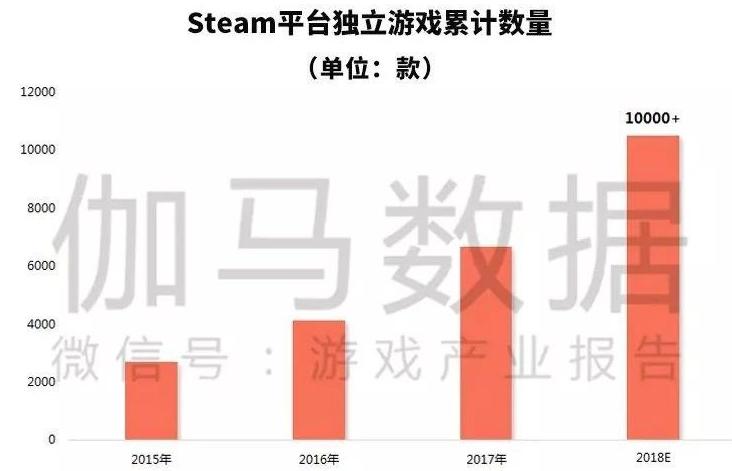 2018年独立游戏发展状况报告表明:用户规模将达到2亿