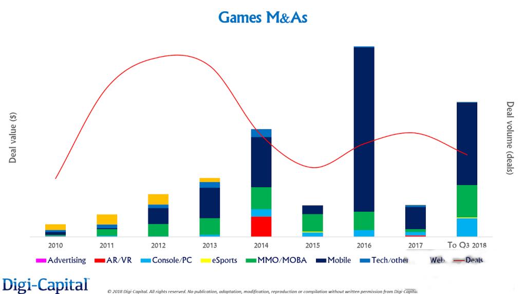 2018年游戏市场交易总额达到250亿美元创下历史记录