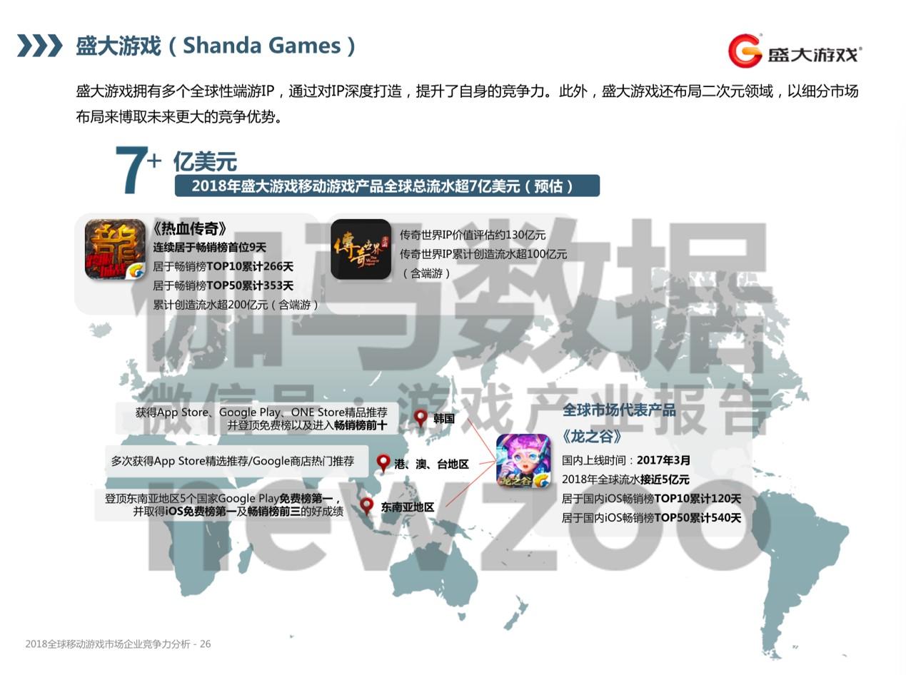 盛大游戏入榜2018年全球移动游戏市场竞争力15强