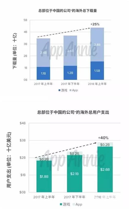 今年上半年出海游戏下载量同比增长25%,达到28亿次
