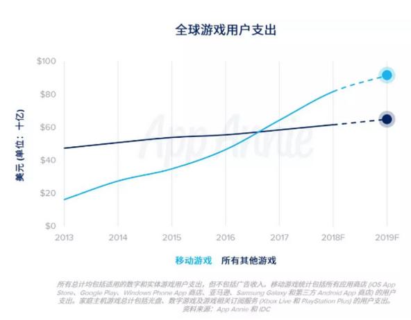 2019年,手游市场将占到全球游戏市场份额的 60%。